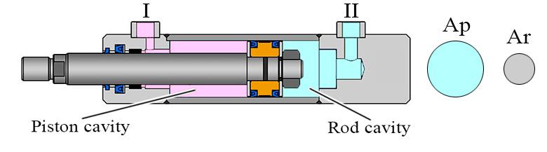 Piston and rod cavity effective area