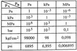 Conversión de unidades de presión