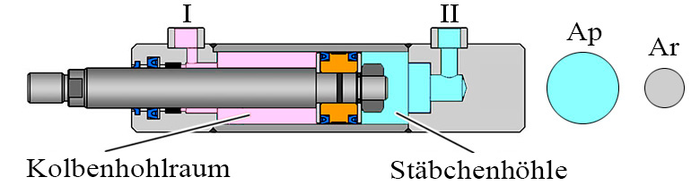 Kolbenfläche und Kolbenstangefläche