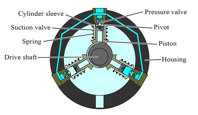 Fig. 2. External eccentric tappet design