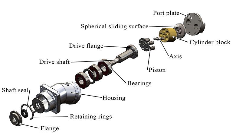 Bent Axis Pump design